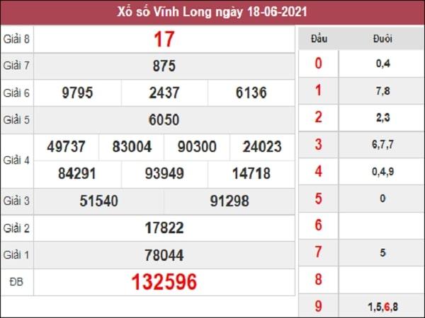 Dự đoán XSVL 25-06-2021