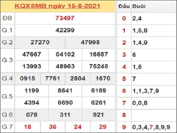 Dự đoán XSMB 16-08-2021