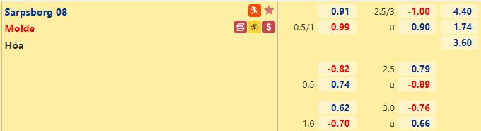 Tỷ lệ kèo bóng đá giữa Sarpsborg vs Molde