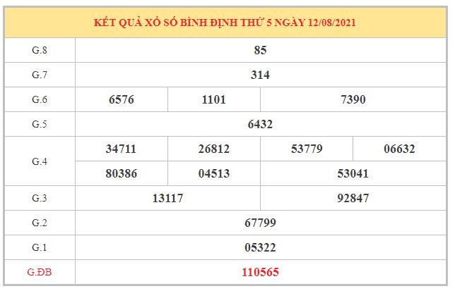 Nhận định KQXSBDI ngày 19/8/2021 dựa trên kết quả kì trước