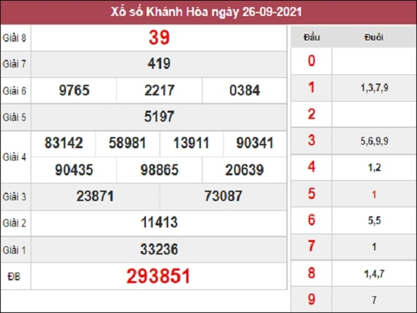 Dự đoán XSKH 29-09-2021